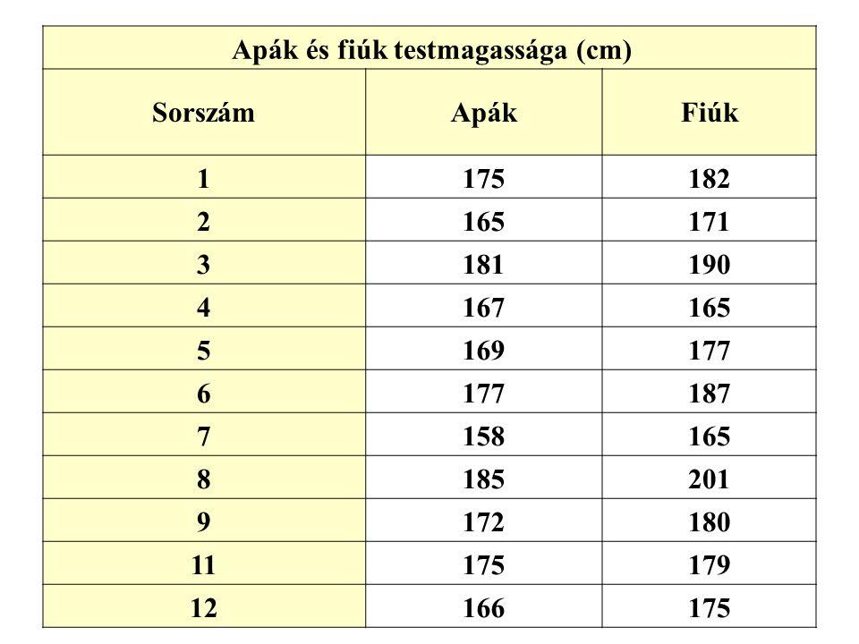 Apák és fiúk testmagassága (cm)