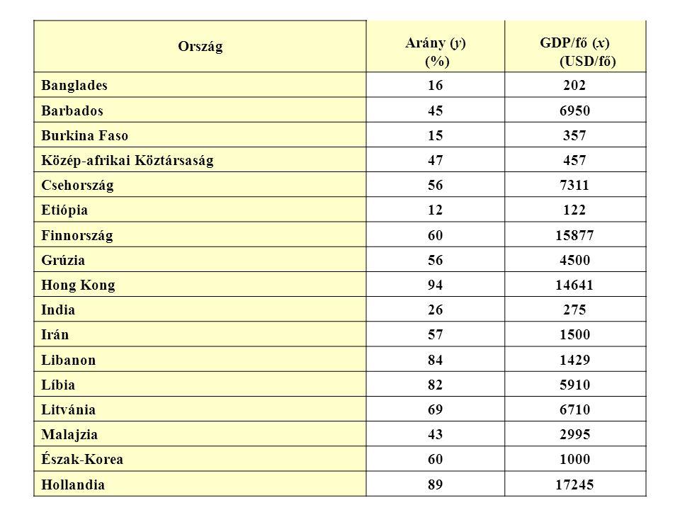Ország Arány (y) (%) GDP/fő (x) (USD/fő) Banglades. 16. 202. Barbados. 45. 6950. Burkina Faso.