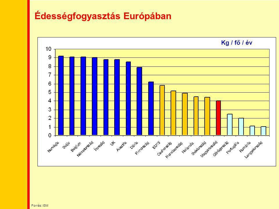 Édességfogyasztás Európában