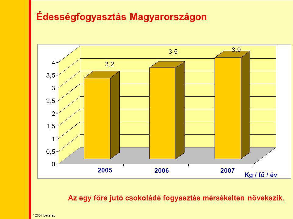 Édességfogyasztás Magyarországon