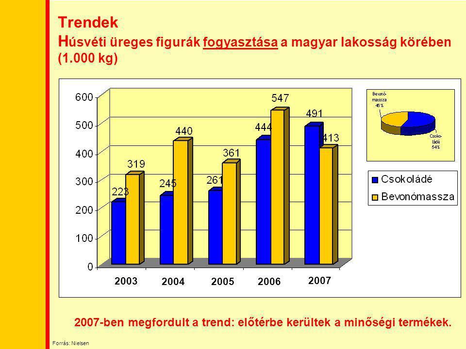 Trendek Húsvéti üreges figurák fogyasztása a magyar lakosság körében (1.000 kg)