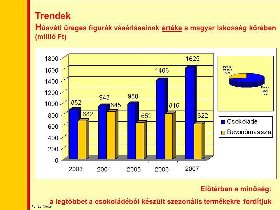 Trendek Húsvéti üreges figurák vásárlásainak értéke a magyar lakosság körében (millió Ft)