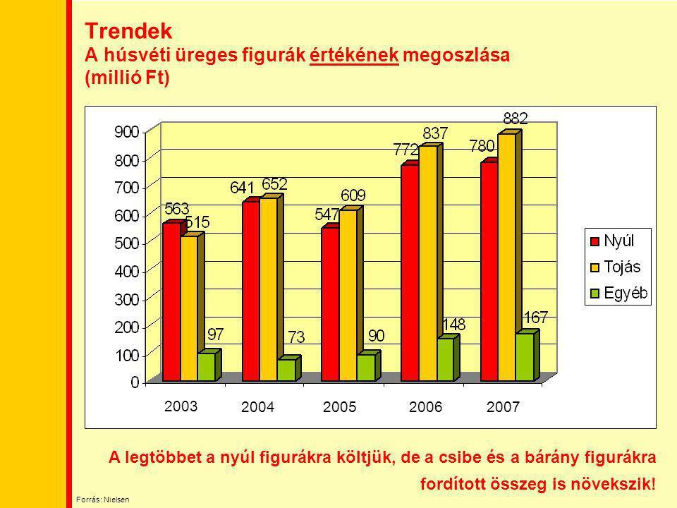 Trendek A húsvéti üreges figurák értékének megoszlása (millió Ft)