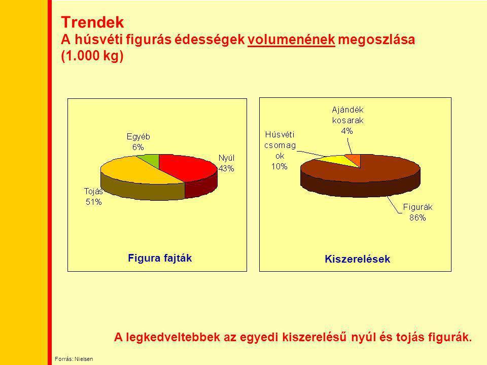 Trendek A húsvéti figurás édességek volumenének megoszlása (1.000 kg)