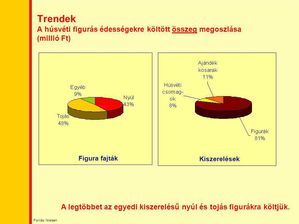 Trendek A húsvéti figurás édességekre költött összeg megoszlása (millió Ft)