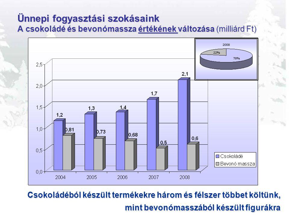 Ünnepi fogyasztási szokásaink A csokoládé és bevonómassza értékének változása (milliárd Ft)