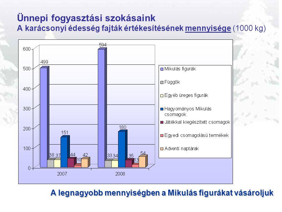 Ünnepi fogyasztási szokásaink A karácsonyi édesség fajták értékesítésének mennyisége (1000 kg)