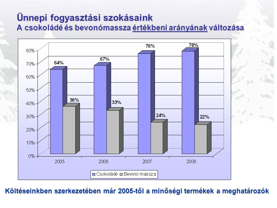 Ünnepi fogyasztási szokásaink A csokoládé és bevonómassza értékbeni arányának változása