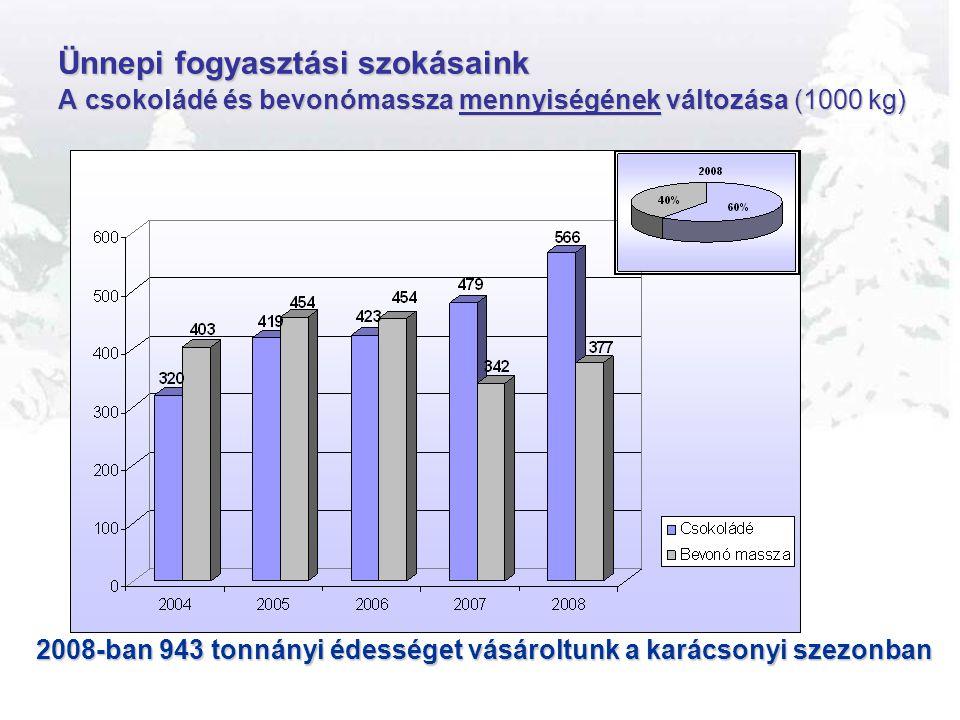 Ünnepi fogyasztási szokásaink A csokoládé és bevonómassza mennyiségének változása (1000 kg)
