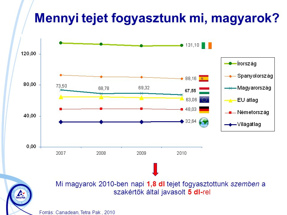 Mennyi tejet fogyasztunk mi, magyarok