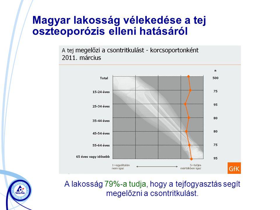 Magyar lakosság vélekedése a tej oszteoporózis elleni hatásáról