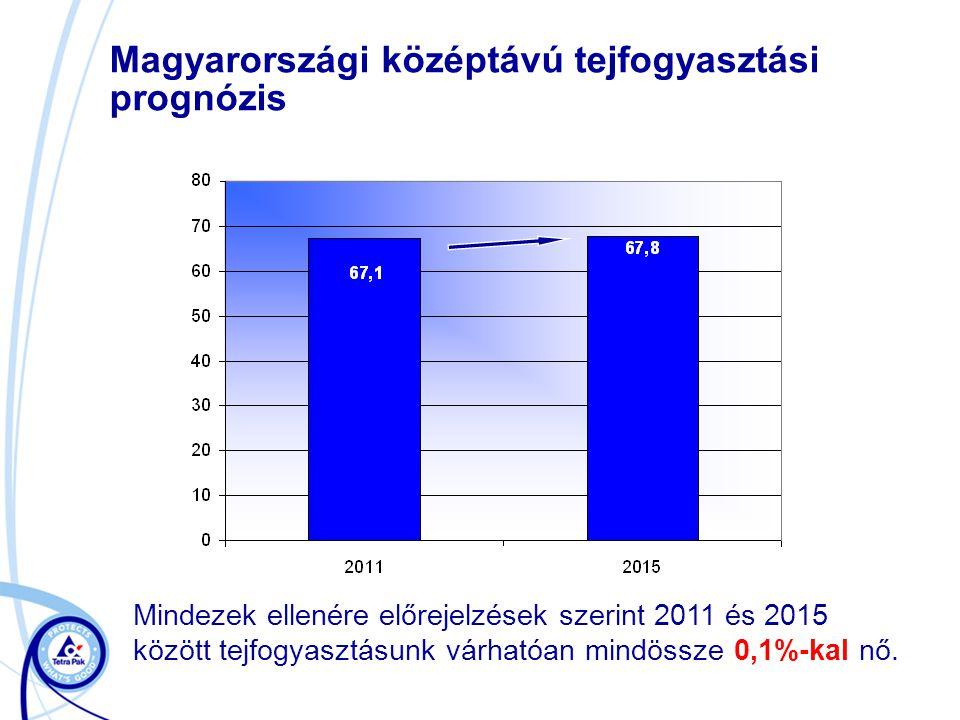 Magyarországi középtávú tejfogyasztási prognózis
