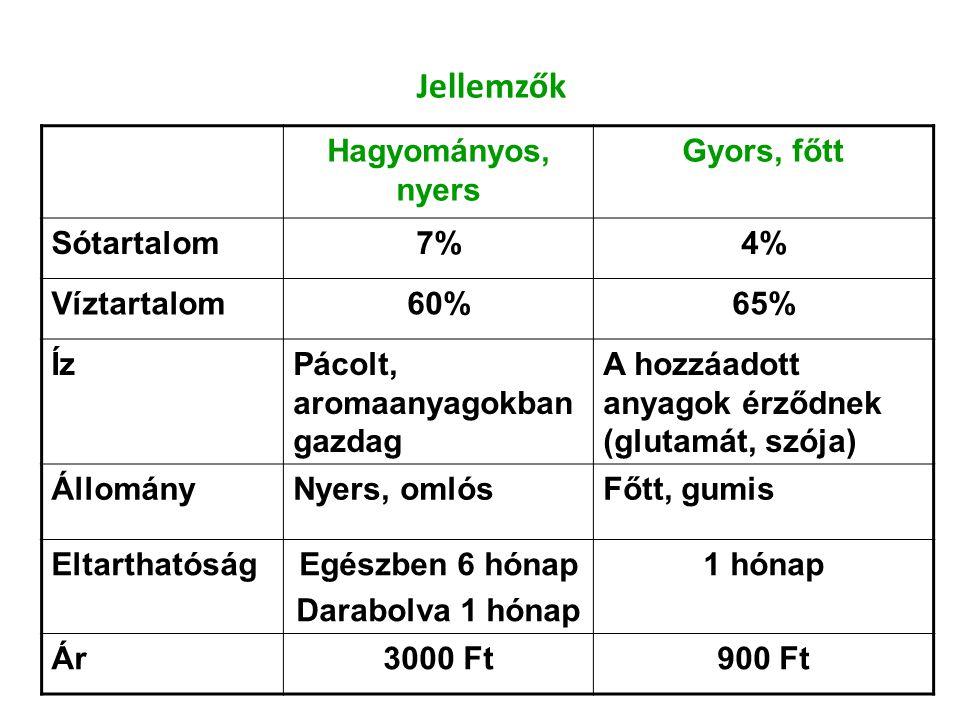 Jellemzők Hagyományos, nyers Gyors, főtt Sótartalom 7% 4% Víztartalom