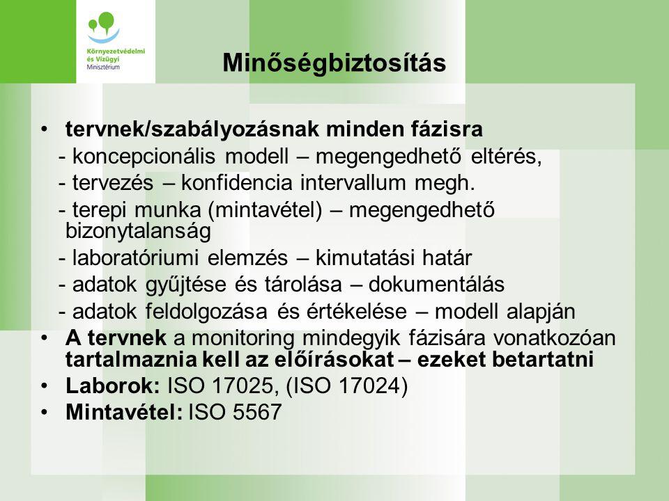 Minőségbiztosítás tervnek/szabályozásnak minden fázisra