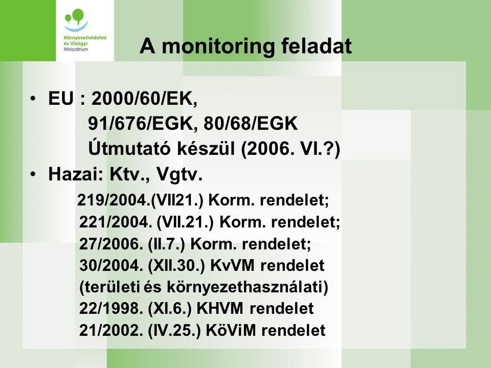 A monitoring feladat EU : 2000/60/EK, 91/676/EGK, 80/68/EGK