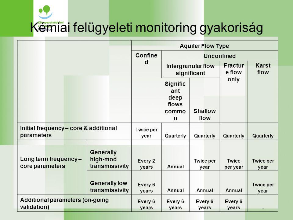 Kémiai felügyeleti monitoring gyakoriság