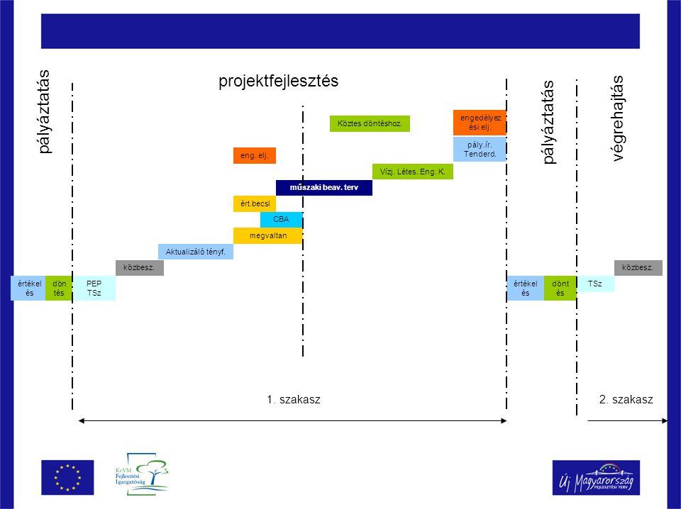 projektfejlesztés pályáztatás végrehajtás pályáztatás 1. szakasz