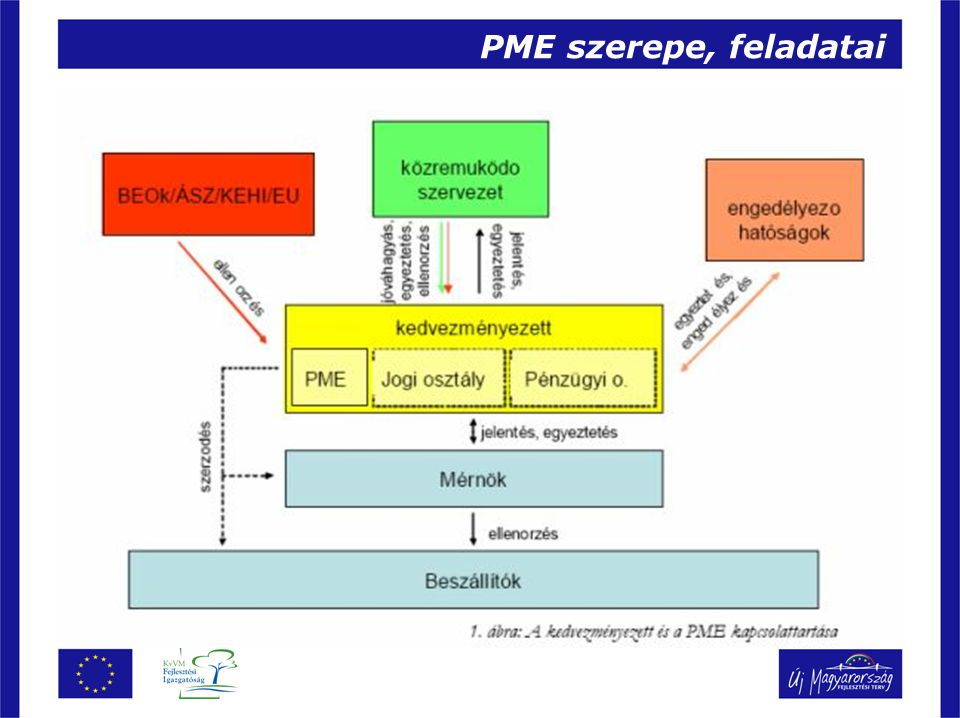 PME szerepe, feladatai