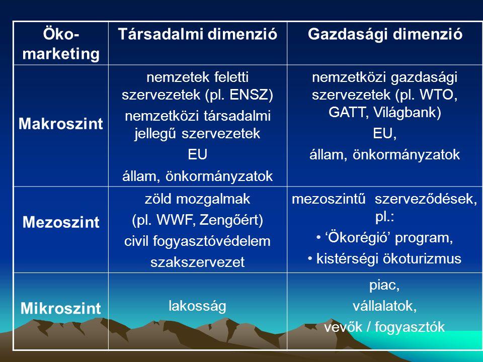 Öko-marketing Társadalmi dimenzió Gazdasági dimenzió Makroszint