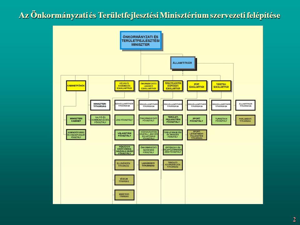 Az Önkormányzati és Területfejlesztési Minisztérium szervezeti felépítése