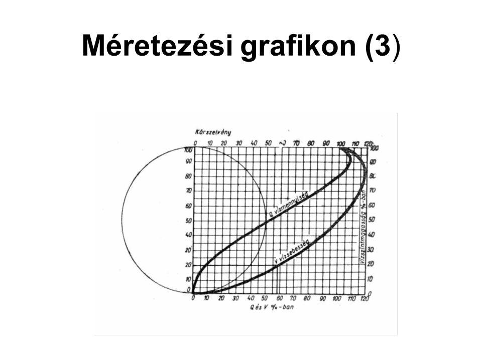 Méretezési grafikon (3)
