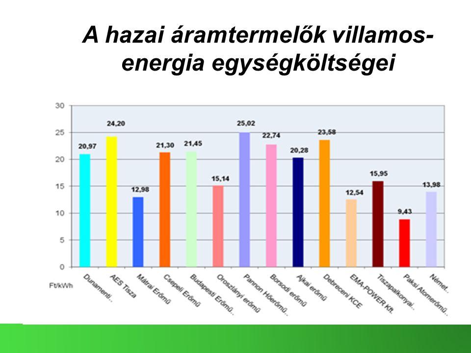 A hazai áramtermelők villamos-energia egységköltségei