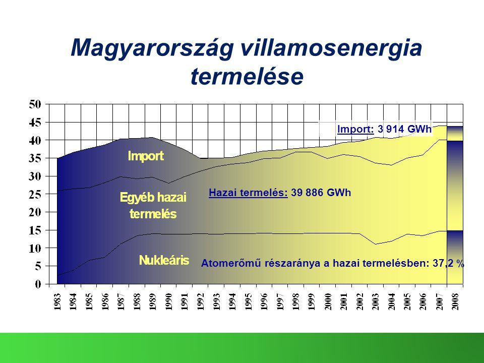Magyarország villamosenergia termelése
