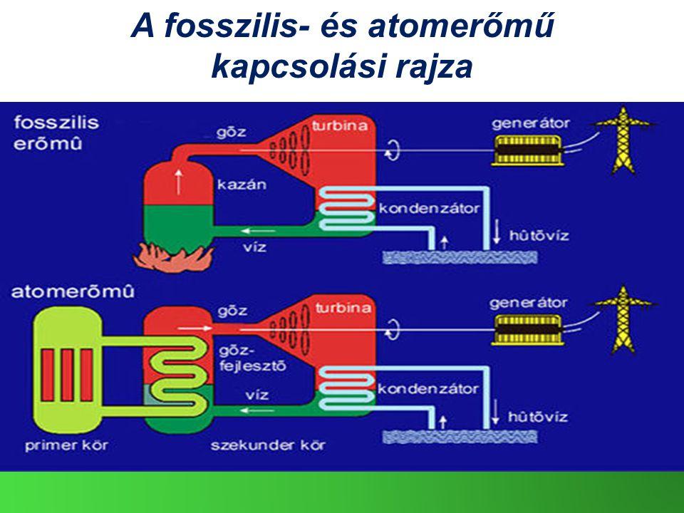 A fosszilis- és atomerőmű