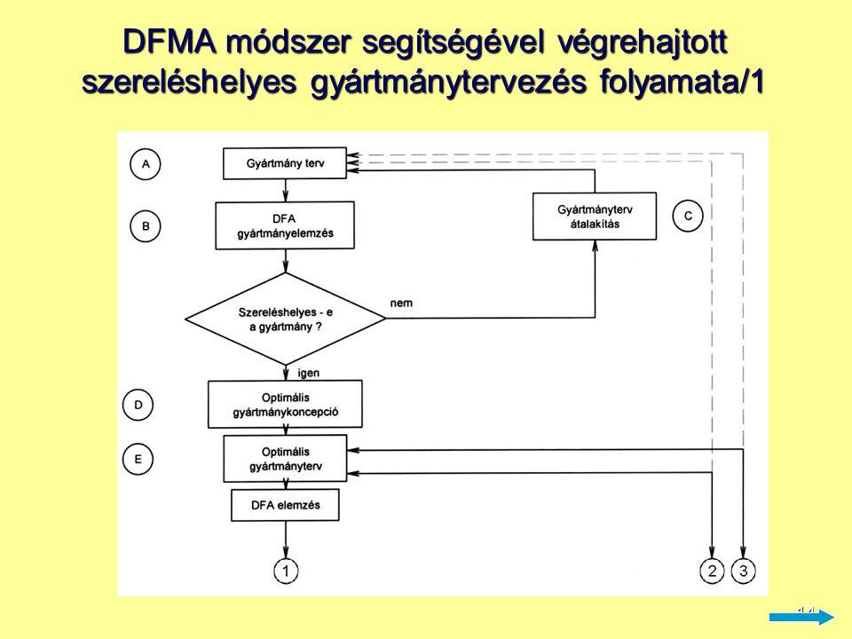 DFMA módszer segítségével végrehajtott szereléshelyes gyártmánytervezés folyamata/1