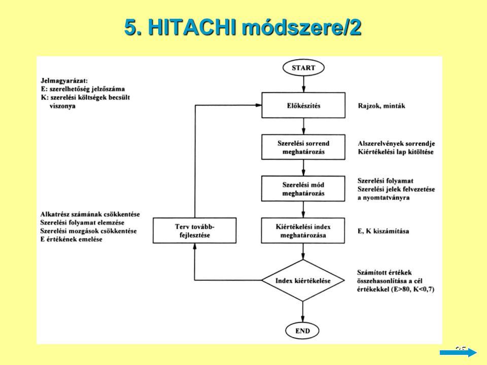 5. HITACHI módszere/2