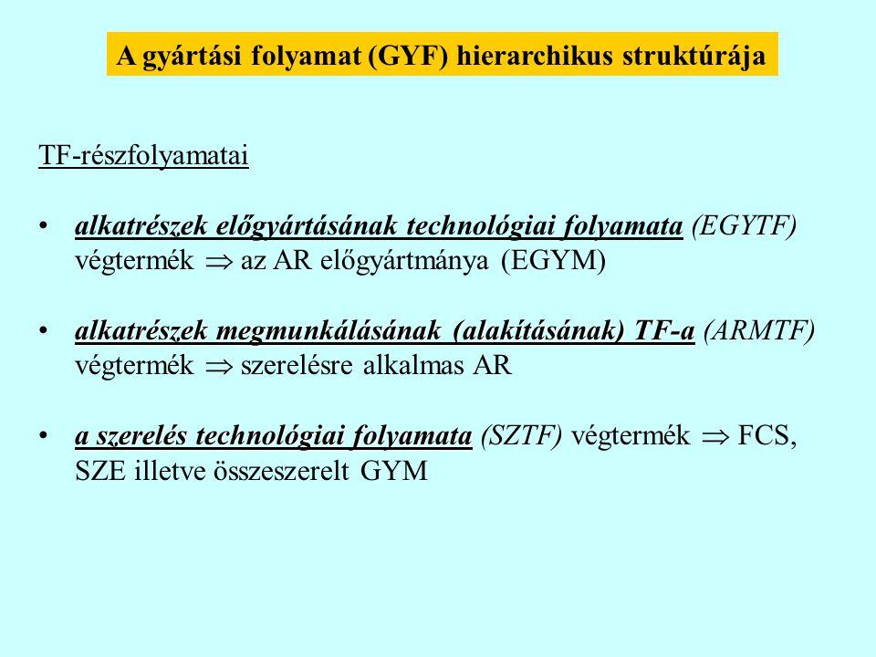 A gyártási folyamat (GYF) hierarchikus struktúrája