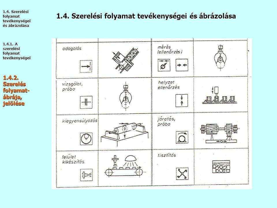 1.4. Szerelési folyamat tevékenységei és ábrázolása