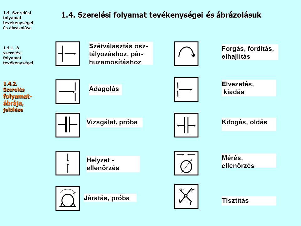 1.4. Szerelési folyamat tevékenységei és ábrázolásuk