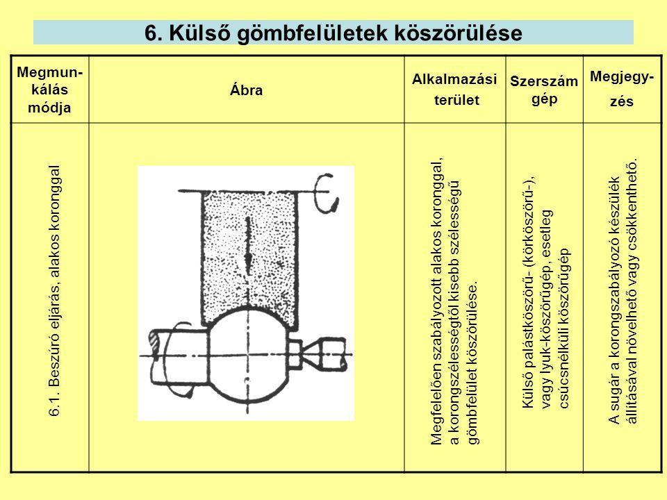 6. Külső gömbfelületek köszörülése