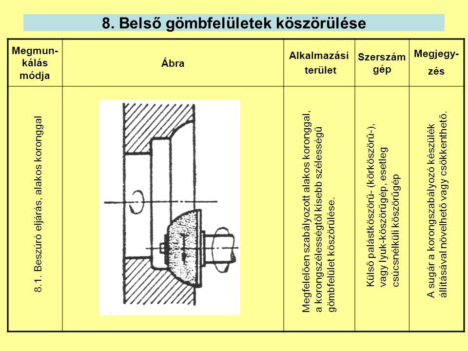 8. Belső gömbfelületek köszörülése