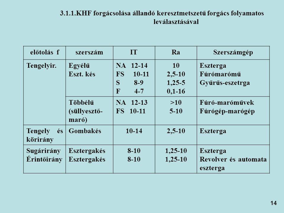 3. 1. 1. KHF forgácsolása állandó keresztmetszetű forgács folyamatos