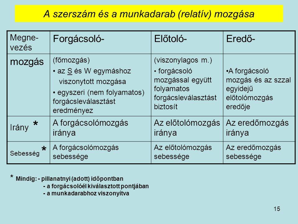 A szerszám és a munkadarab (relatív) mozgása