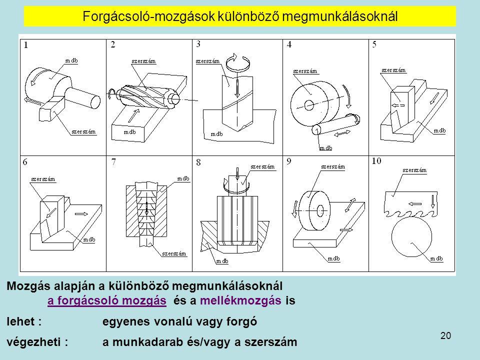 Forgácsoló-mozgások különböző megmunkálásoknál