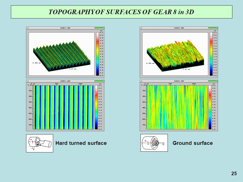 TOPOGRAPHY OF SURFACES OF GEAR 8 in 3D