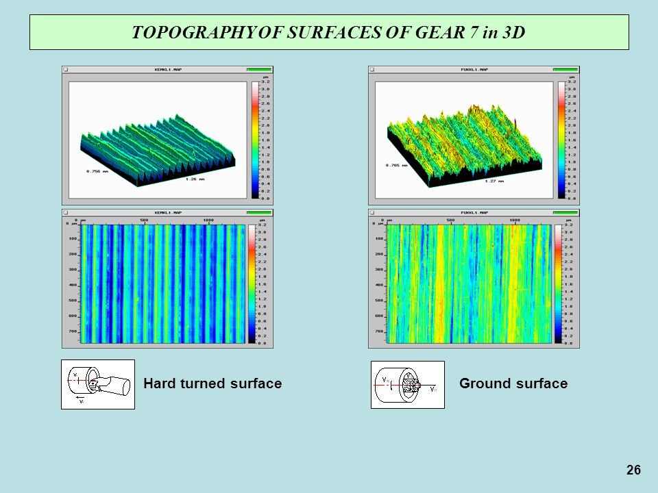 TOPOGRAPHY OF SURFACES OF GEAR 7 in 3D