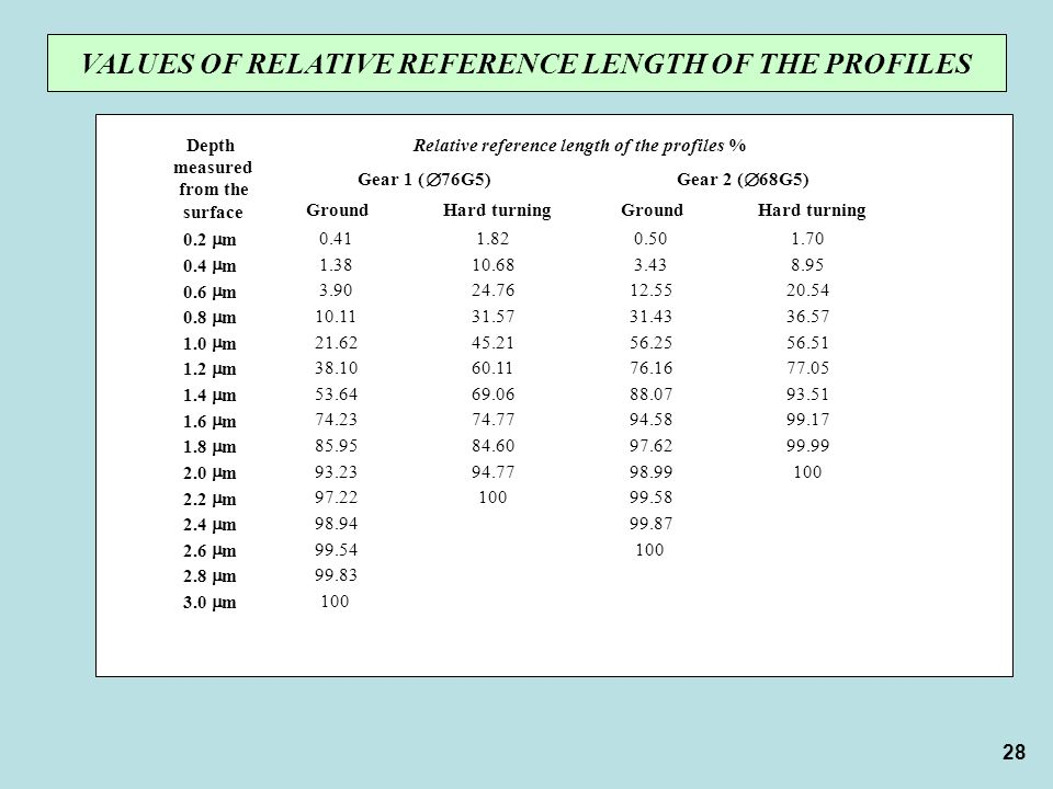 VALUES OF RELATIVE REFERENCE LENGTH OF THE PROFILES