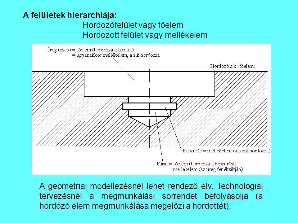 A felületek hierarchiája: