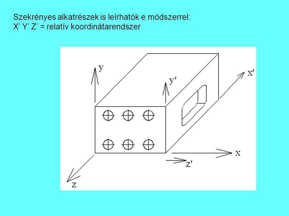 Szekrényes alkatrészek is leírhatók e módszerrel: