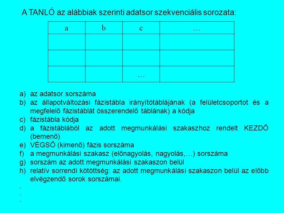 A TANLÓ az alábbiak szerinti adatsor szekvenciális sorozata: a b c …