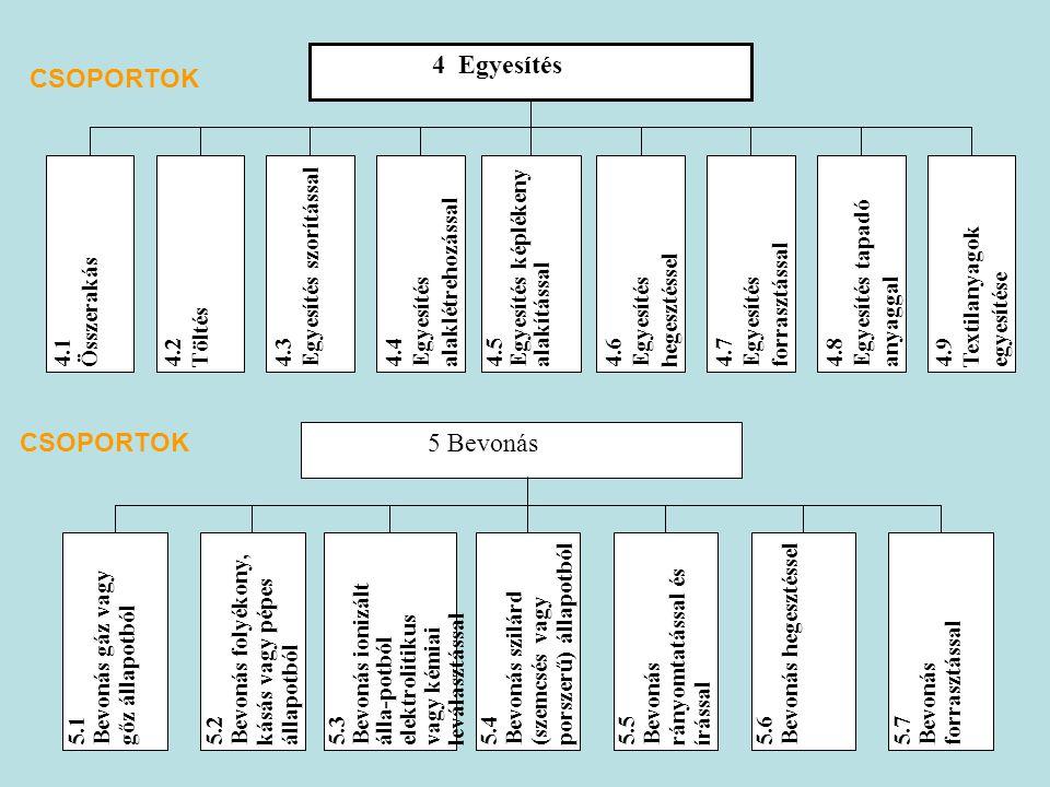 CSOPORTOK CSOPORTOK 4 Egyesítés Összerakás 4.1 Töltés 4.2