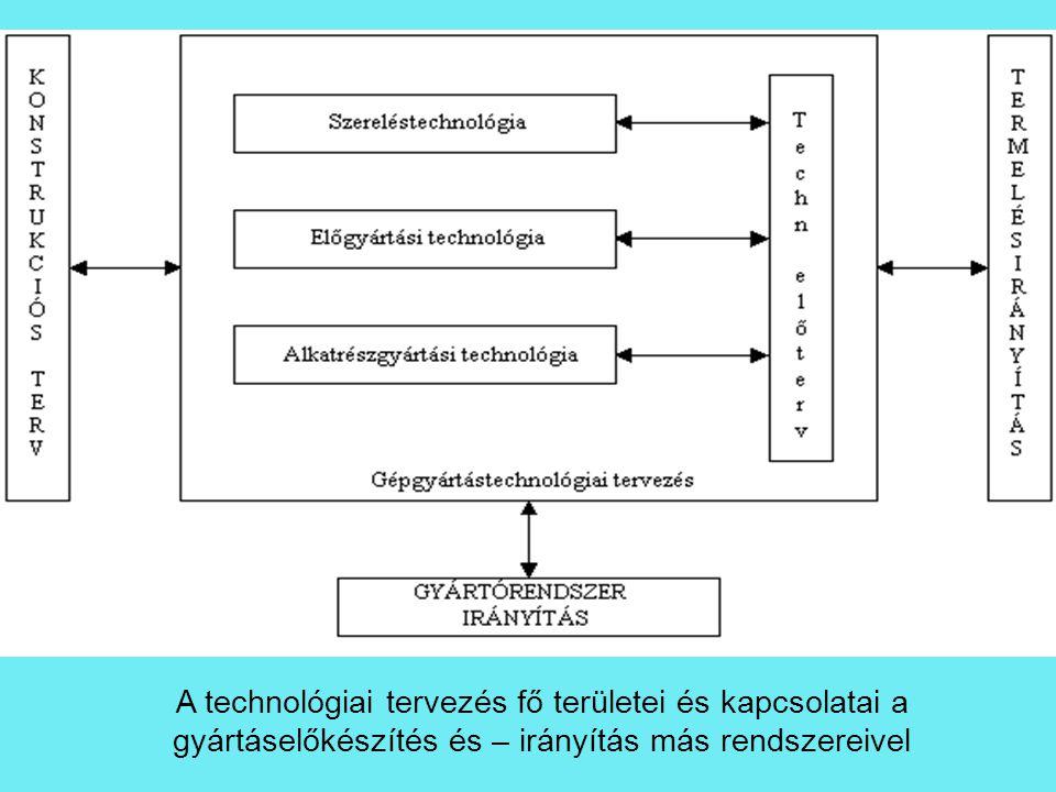 A technológiai tervezés fő területei és kapcsolatai a gyártáselőkészítés és – irányítás más rendszereivel