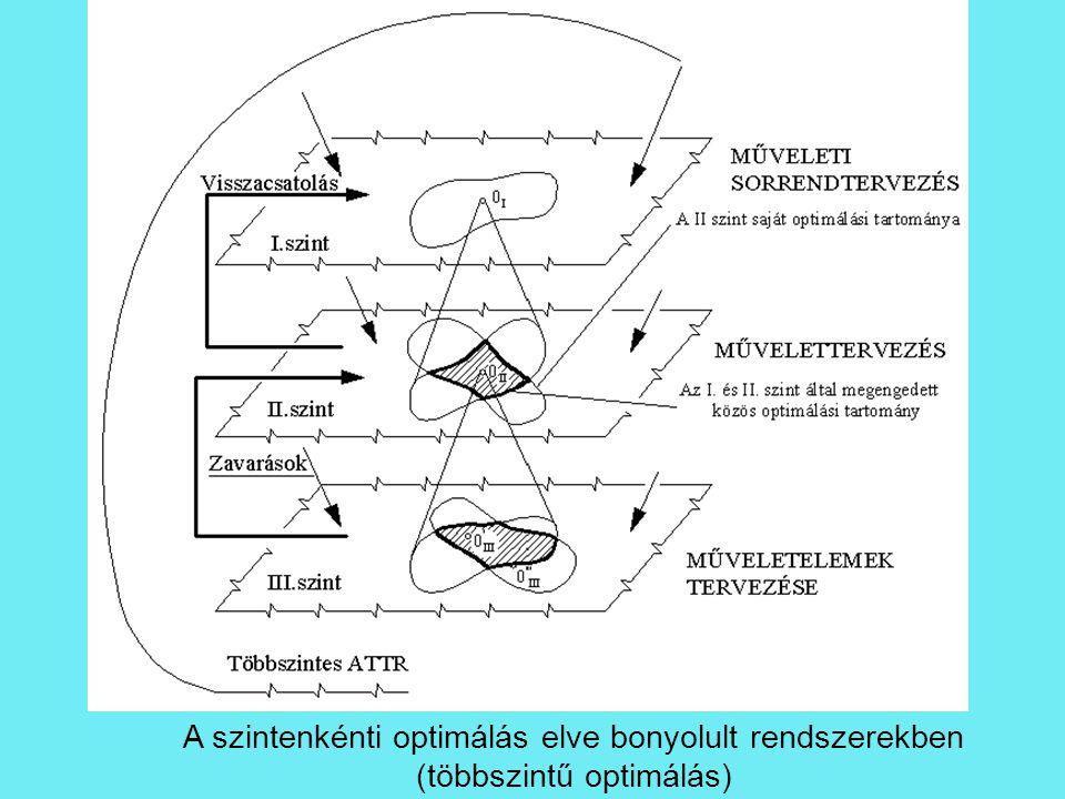A szintenkénti optimálás elve bonyolult rendszerekben