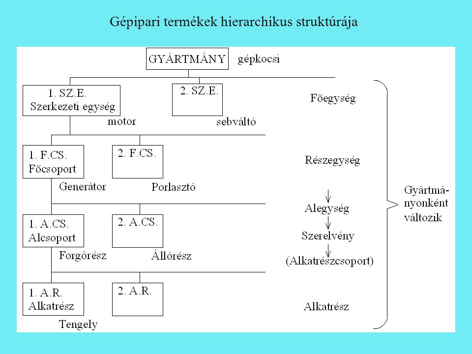 Gépipari termékek hierarchikus struktúrája
