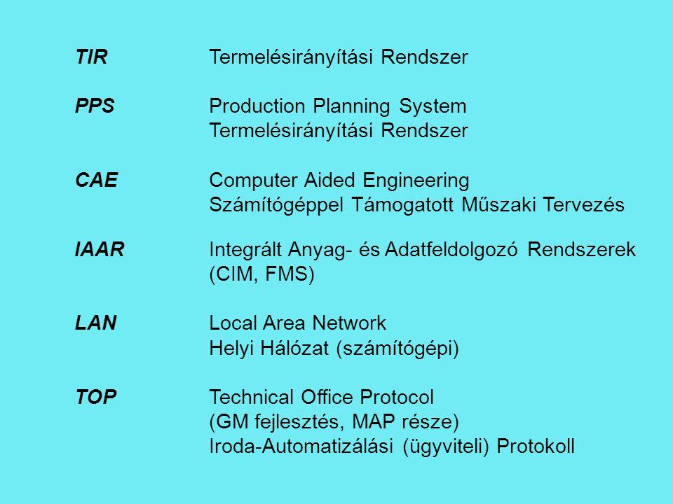 PPS Production Planning System Termelésirányítási Rendszer