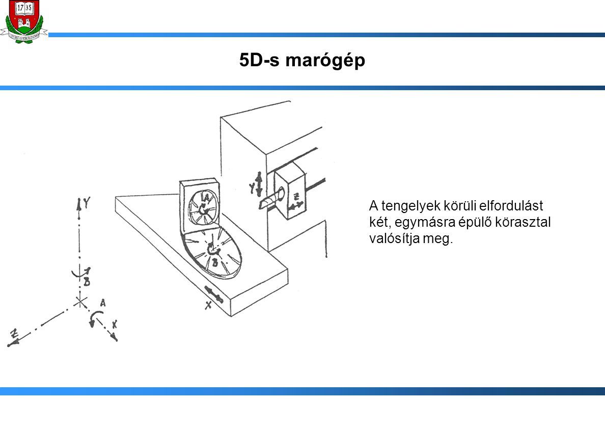5D-s marógép A tengelyek körüli elfordulást két, egymásra épülő körasztal valósítja meg.